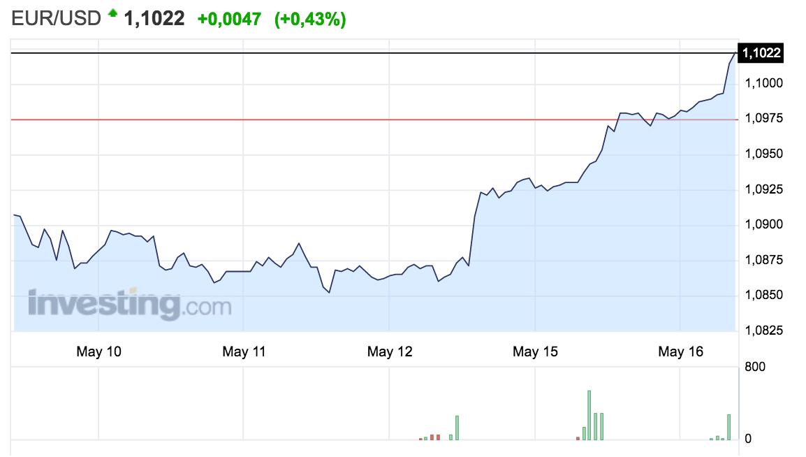 gráfico del tipo de cambio euro-dólar Altair Fiannce