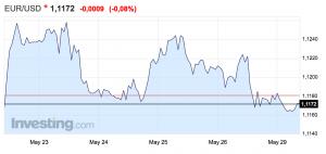 gráfico del tipo de cambio euro dólar