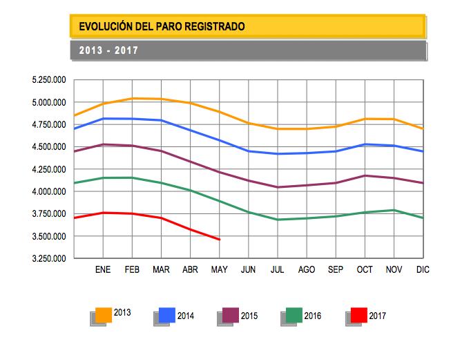 evolución del paro registrado en España