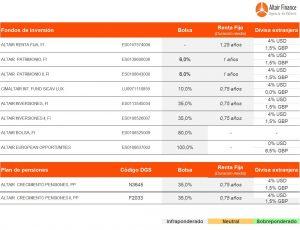 cuadro de posicionamiento de los fondos asesorados por Altair Finance a 8 de junio de 2017