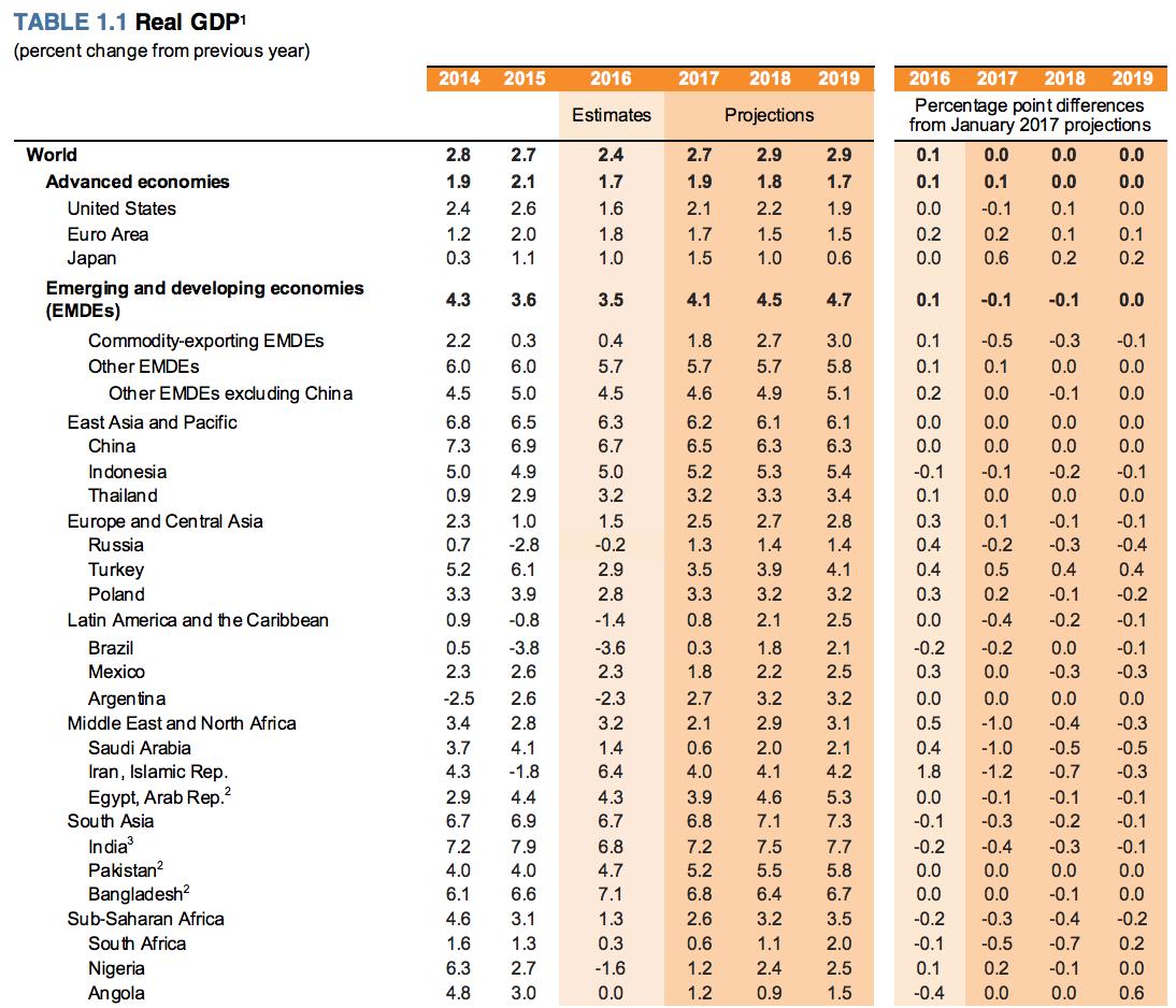previsiones de crecimiento del Banco Mundial para 2017, 2018 y 2019 Altair Finance