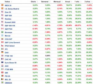 rentabilidad de los principales índices bursátiles