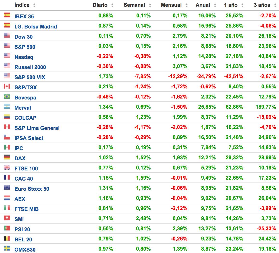comportamiento de los principales índices bursátiles. Altair Finance
