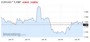 gráfico del tipo de cambio euro-dólar. Altair Finance