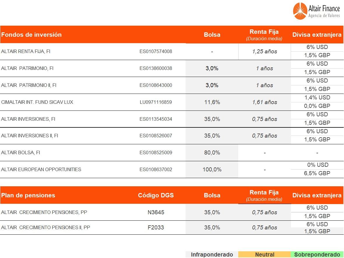 cuadro de posicionamiento de los fondos que asesoramos desde Altair Finance a 27 de julio de 2017