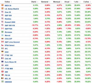 rentabilidades de los principales índices bursátiles Altair Finance
