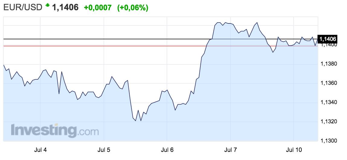 Gráfico con la evolución del tipo de cambio entre el euro y el dólar.