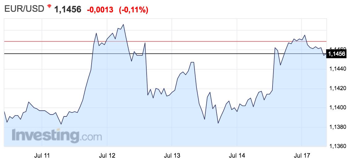 gráfico con la evolución del tipo de cambio euro-dólar Altair Finance