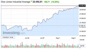 gráfico de la evolución del índice Dow Jones