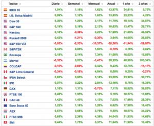 rentabilidad de los principales indices bursátiles