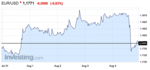 gráfico del tipo de cambio entre el euro y el dólar