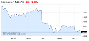 gráfico precio del oro semana del 18 al 24 de septiembre Altair Finance