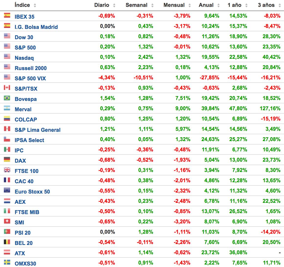 cuadro de comportamiento de los principales índices bursátiles Altair Finance