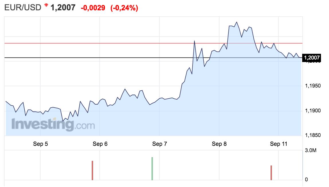 gráfico con el tipo de cambio euro-dólar - blog Altair Finance