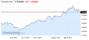gráfico de la evolución del precio del oro semana del 11 al 17 de septiembre de 2017