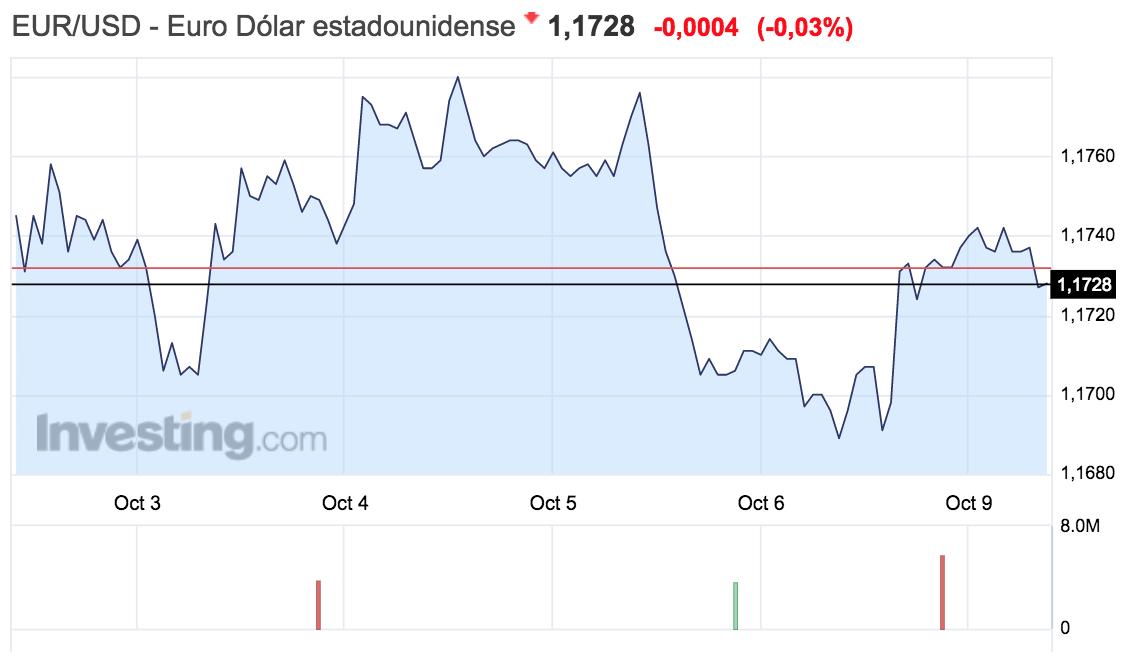 gráfico del tipo de cambio entre el euro y el dólar en la semana del 2 al 8 de octubre de 2017