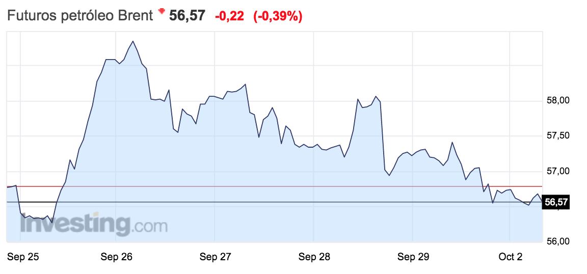 Gráfico de la evolución del precio del barril de brent semana del 25 septiembre al 1 ocubre