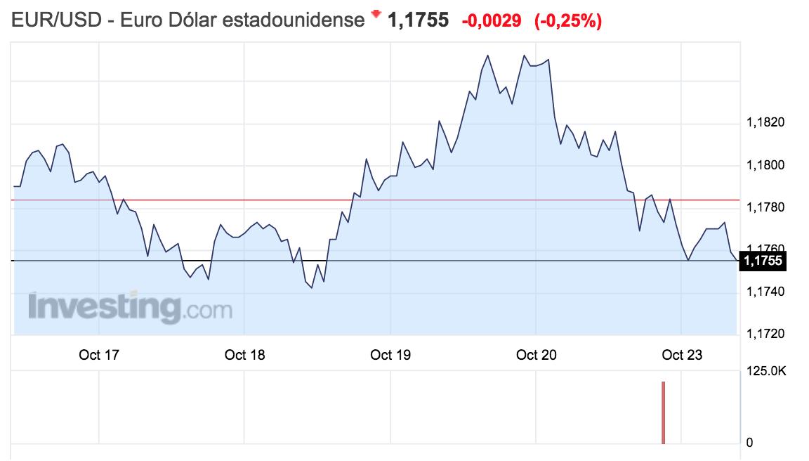 gráfico del tipo de cambio entre el euro y el dólar en la semana entre el 16 y el 22 de octubre de 2017