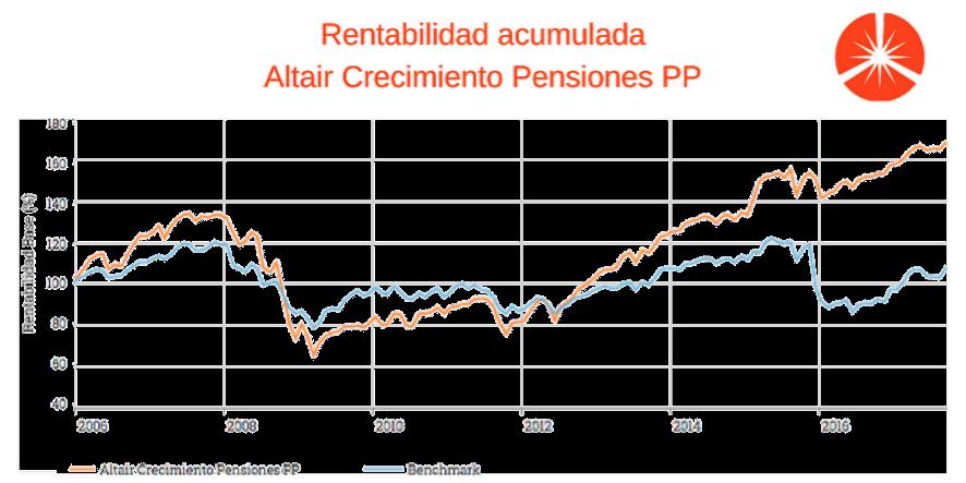Gráfico de rentabilidad de Altair Crecimiento Pensiones
