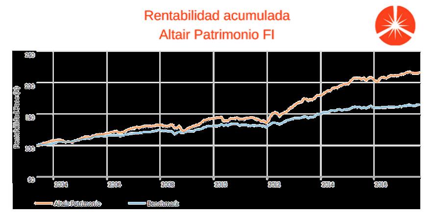 gráfico de rentabilidad de Altair Patrimonio