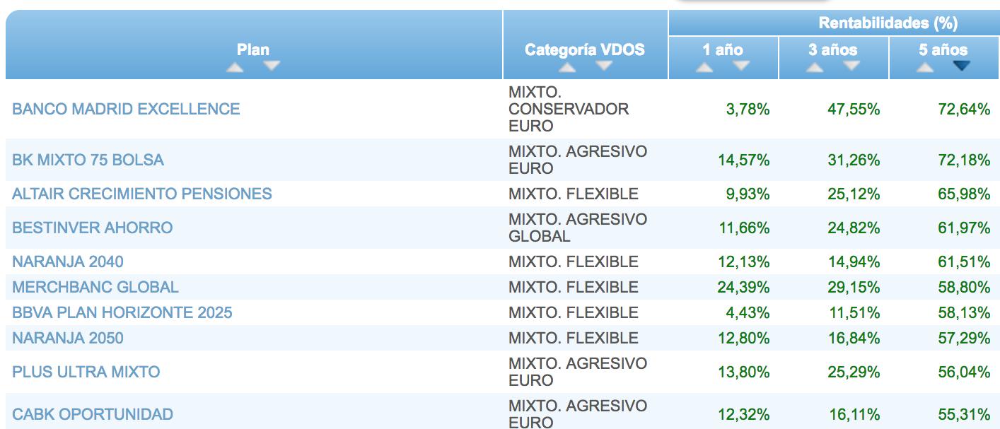 ranking VDOS planes mixtos a 5 años Altair Finance