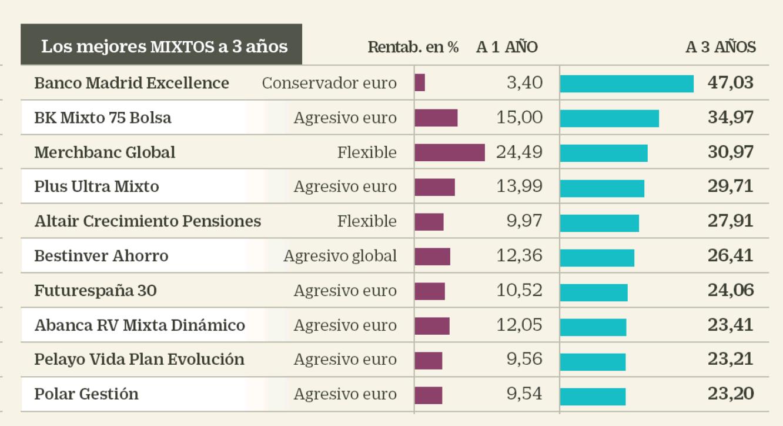 clasificación de planes de pensiones mixtos a 3 años Altair Finance