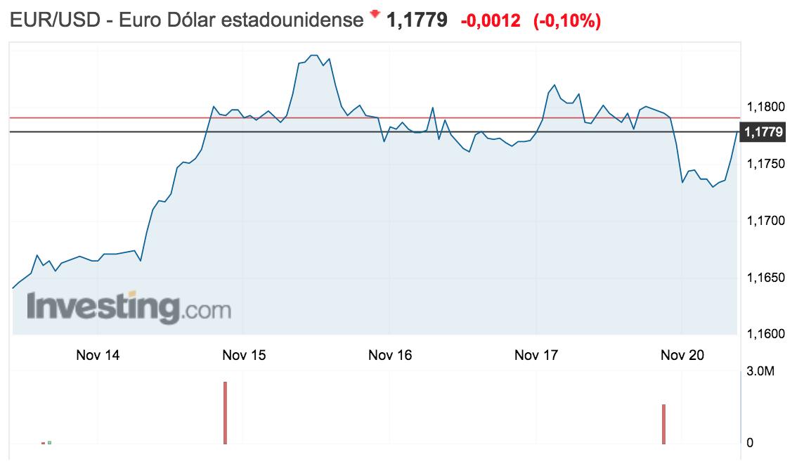 gráfico del tipo de cambio entre el euro y el dólar semana del 13 al 19 de noviembre de 2017