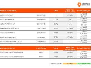 Posicionamiento de los fondos que asesoramos desde Altair Finance a 2 de noviembre de 2017