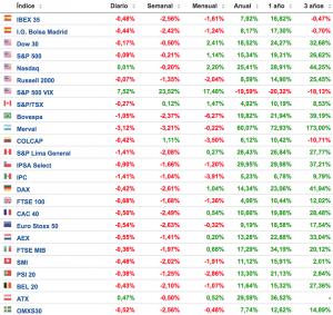 evolución de los principales índices bursátiles Altair Finance