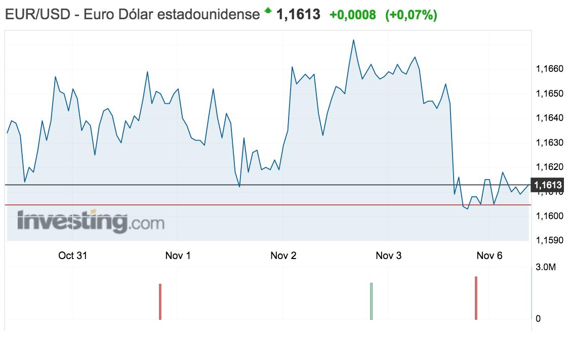 gráfico del tipo de cambio euro-dólar en la semana del 30 de octubre al 5 de noviembre de 2017