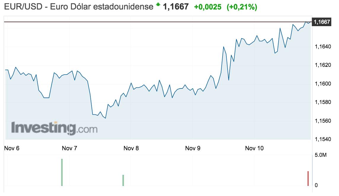 gráfico del tipo de cambio euro-dólar en la semana del 6 al 12 de noviembre de 2017