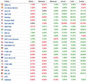 evolución de los principales índices bursátiles a 26 de diciembre de 2017 Altair Finance