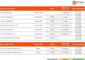 posicionamiento de los fondos asesorados por Altair Finance a 6 de diciembre de 2017