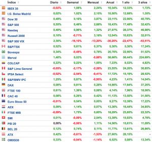 comportamiento de los principales índices bursátiles a 11 de diciembre de 2017 Altair Finance