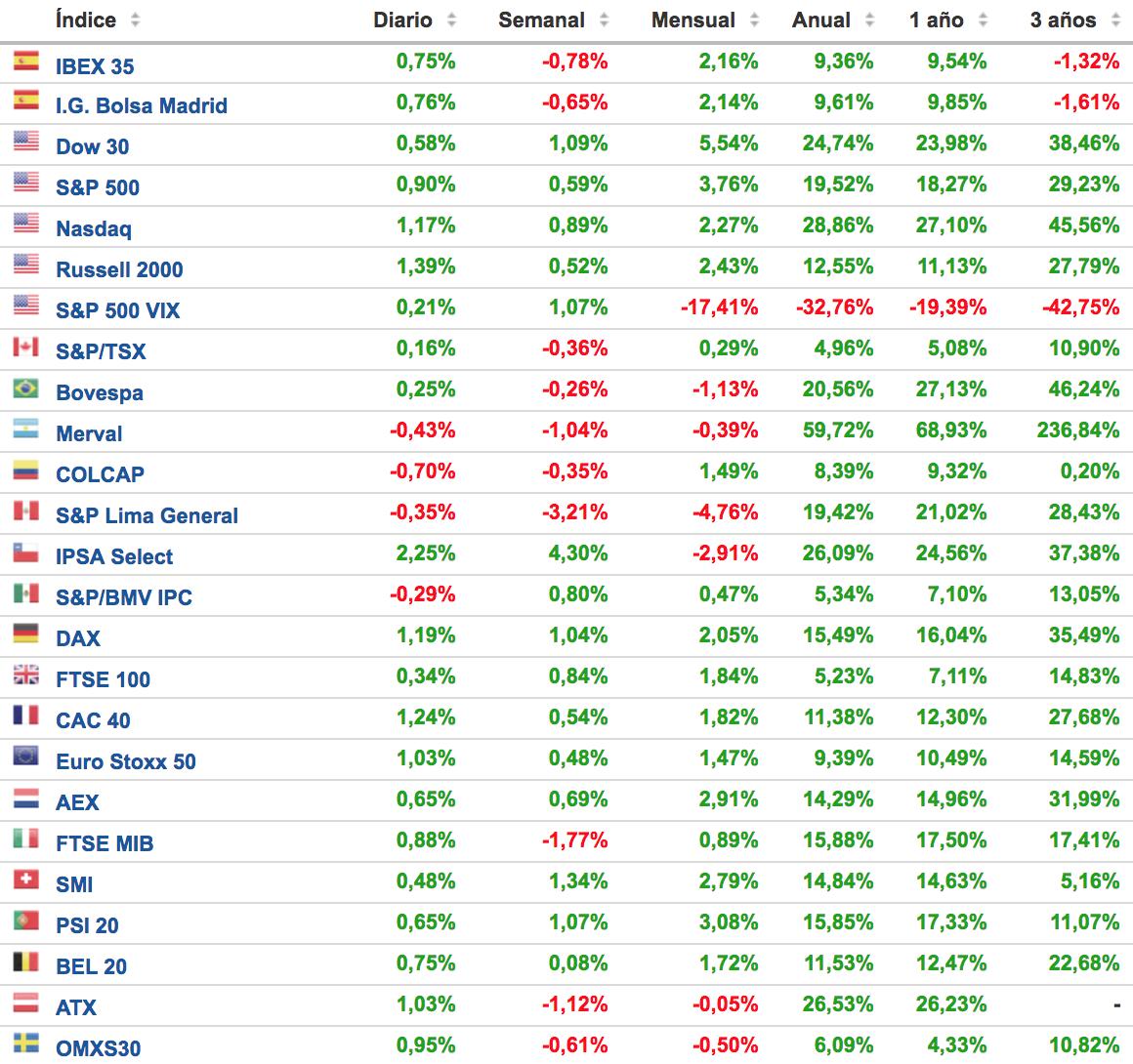 evolución de los principales índices bursátiles a 17 diciembre 2017 Altair Finance