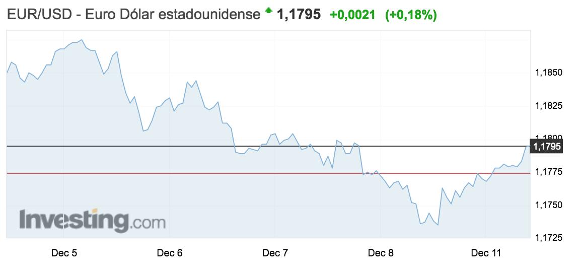 gráfico con la evolución del tipo de cambio entre el euro y el dólar a 11 de diciembre de 2017 Altair Finance
