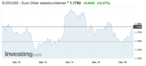 gráfico con el tipo de cambio entre el euro y el dólar a 18 diciembre de 2017