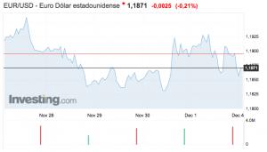 gráfico de la evolución del tipo de cambio euro-dólar semana del 27 noviembre al 3 diciembre 2017 Altair Finance