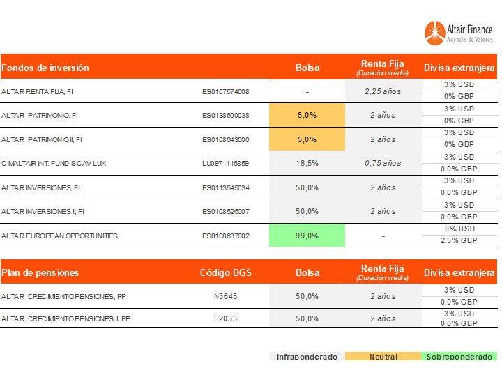 posicionamiento de los fondos asesorados por Altair Finance a 18 enero 2018