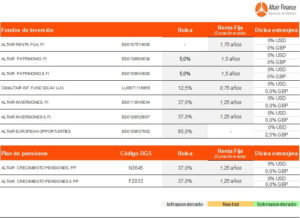 posicionamiento de los fondos asesorados por Altair Finance a 4 enero 2018