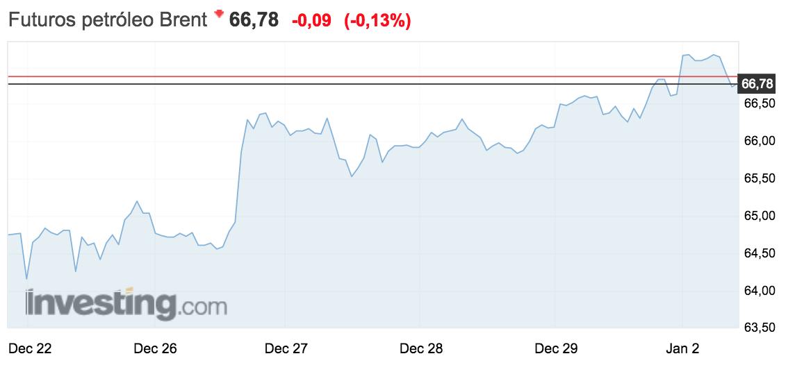 gráfico del precio del barril de Brent 2 enero 2018