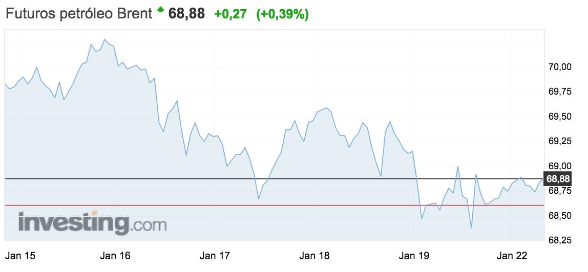 grafico de evolución del precio del barril de brent semana del 15 al 21 enero 2018