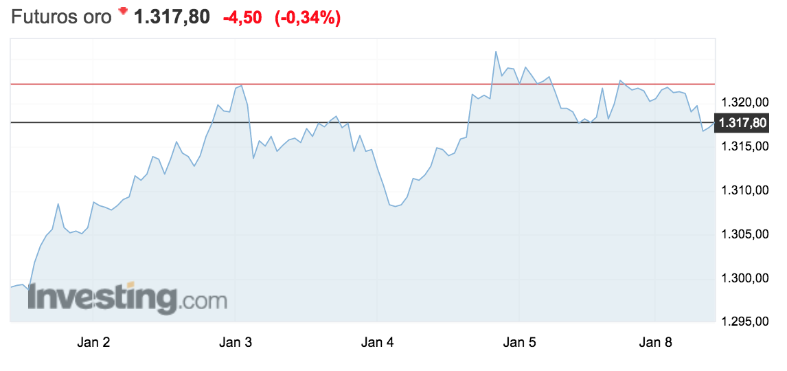 gráfico de la evolución del precio del oro 8 enero 2018 Altair Finance