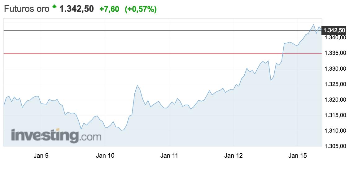 gráfico del precio del oro semana del 8 al 14 de enero de 2018