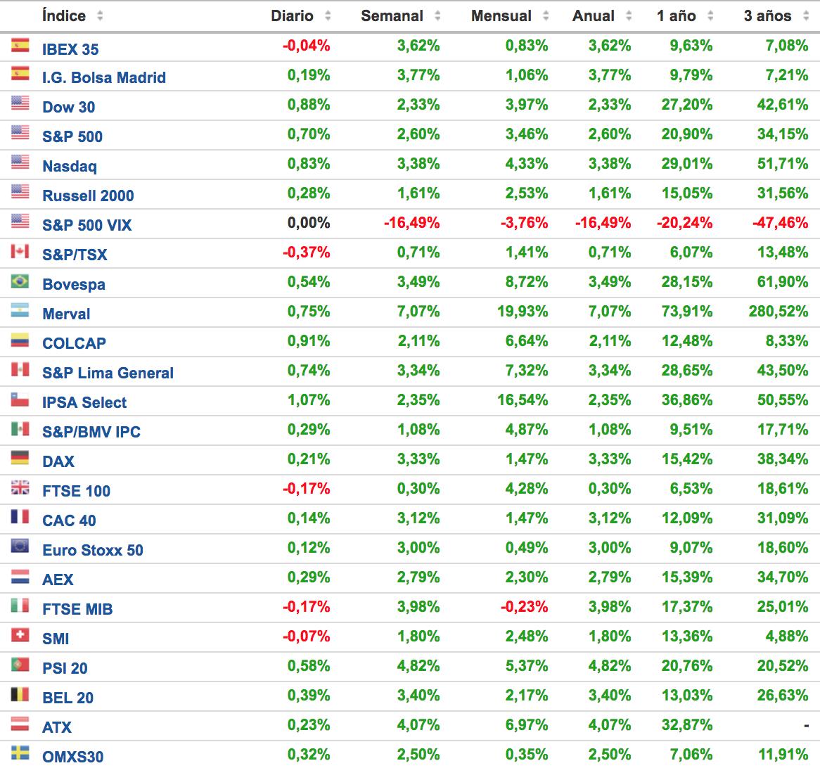 evolución de los principales índices bursátiles 8 enero 2018 Altair Finance