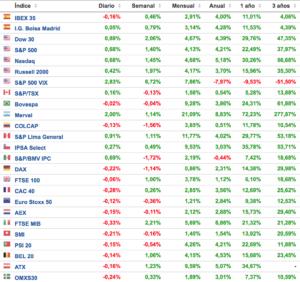 evolucion de los principales índices bursatiles 15 enero de 2018 Altair Finance