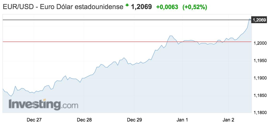 gráfico del tipo de cambio euro-dólar 2 enero 2018
