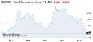 gráfico del tipo de cambio entre el euro y el dólar a 8 enero 2018 Altair Finance