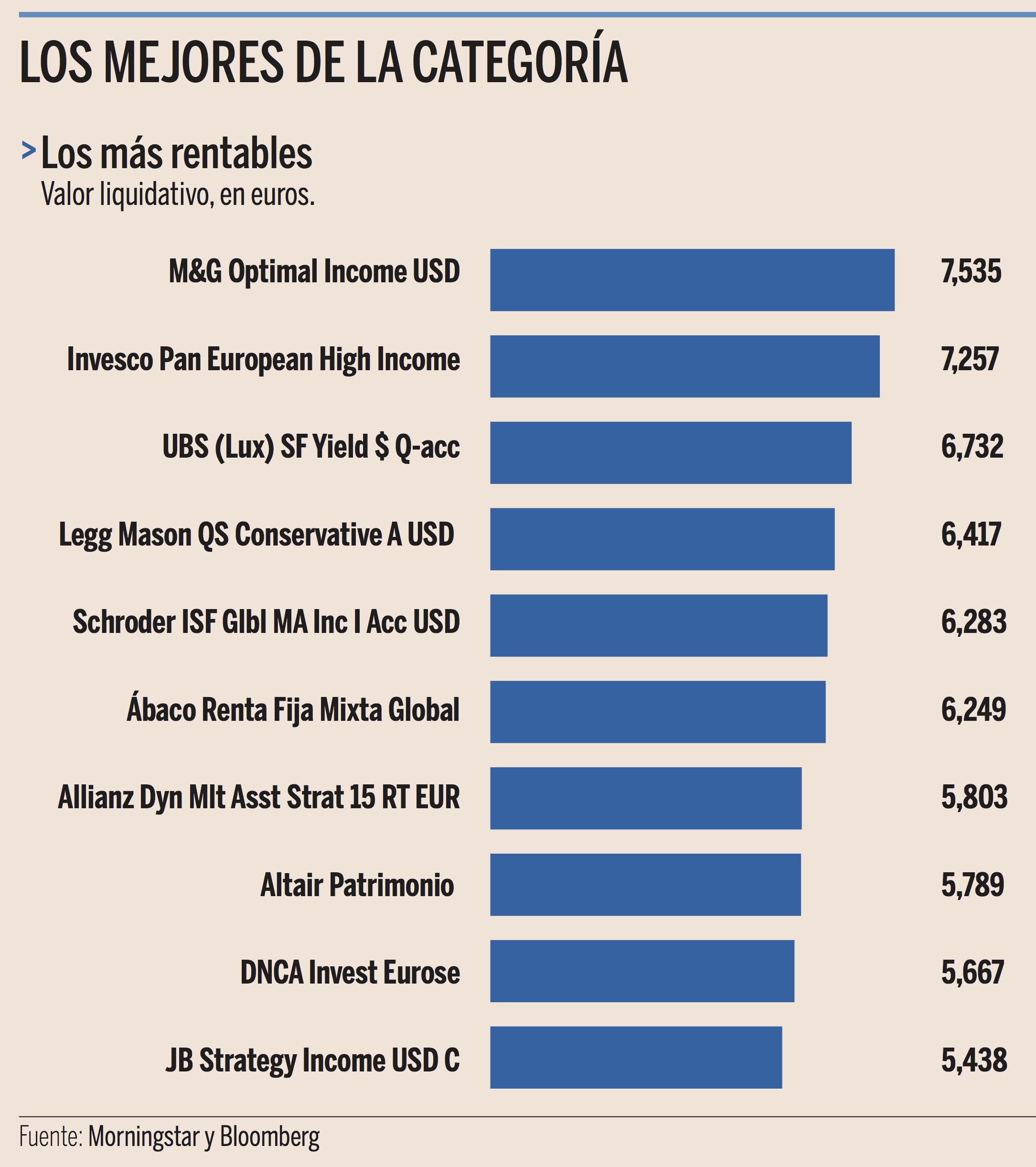 ranking de fondos mixtos defensivos por rrentabilidad anualizada a 5 años Expansión