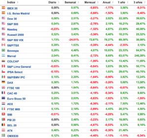 principales indices bursatiles 19 febrero 2018